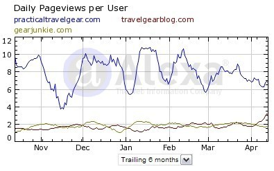 pageviews for Practical Travel Gear
